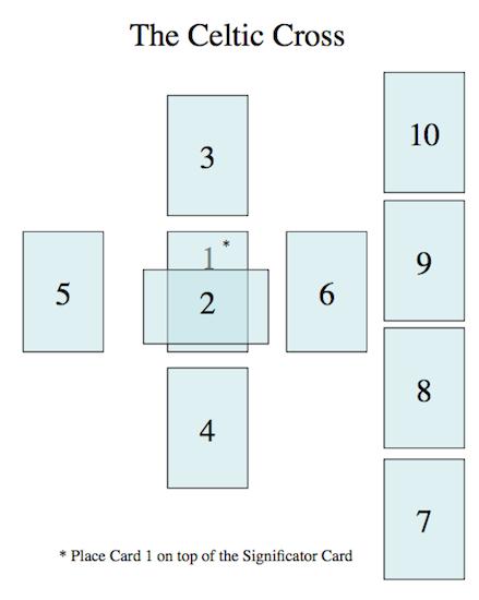 celtic-cross-layout